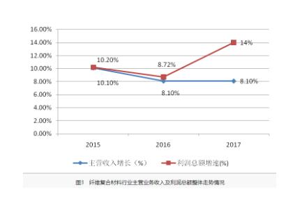 2017年中国玻璃纤维/复合材料行业经济运行报告