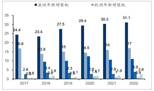 2018年1-10月中国新增风电装机容量同比增长35%,引领全球市