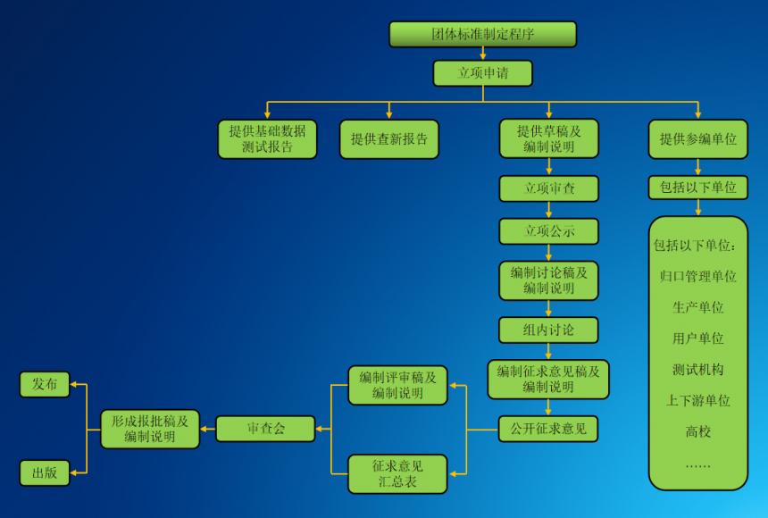 团体标准制定程序