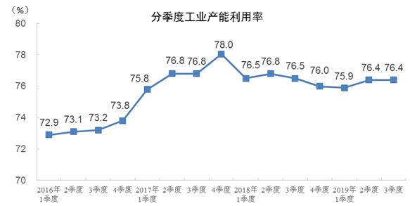 2019年三季度全国工业产能利用率为76.4%
