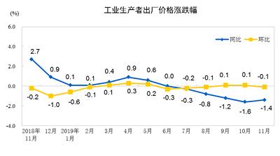 2019年11月份工业生产者出厂价格同比下降1.4%