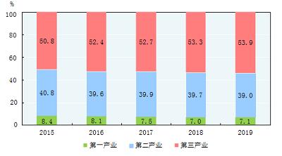 中华人民共和国2019年国民经济和社会发展统计公报