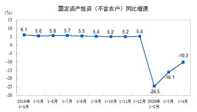2020年1—4月份全国固定资产投资(不含农户)下降10.3%