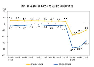 2020年1—4月份全国规模以上工业企业利润下降27.4%