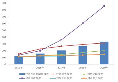 2019年我国经济发展新动能指数比上年增长23.4%