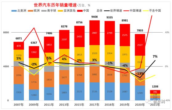 """1-2月中国汽车世界份额达33% """"缺芯""""带来供应链机遇"""