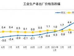 2021年5月份工业生产者出厂价格同比上涨9.0% 环比上涨1.6%