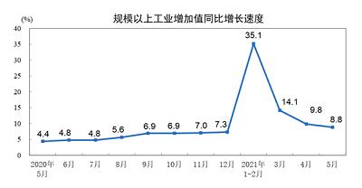 5月份化学原料和制品制造业增加值同比增长8.6%