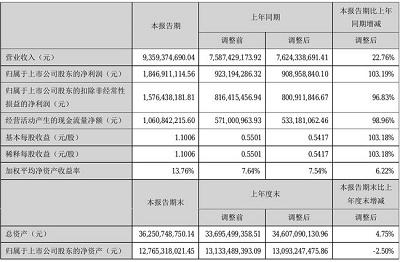 中材科技2021年半年度净利18.47亿元 同比净利增加103.19%